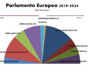 Europee 2019: ci saranno nuovi equilibri?